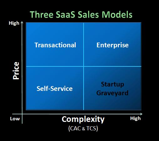 SaaS Sales Models Marketing